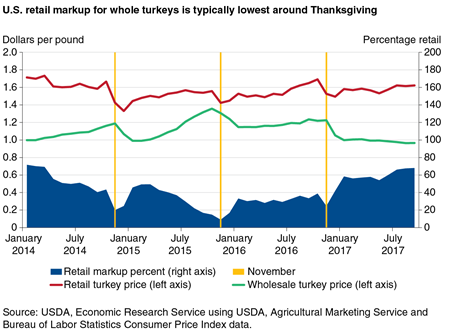 A line and area chart showing wholesale and retail whole turkey prices from January 2014 to September 2017.