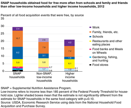 A stacked bar chart showing the percent of food acquisitions that were free in 2012, by source, for SNAP households, non-SNAP low-income households, and higher income household.