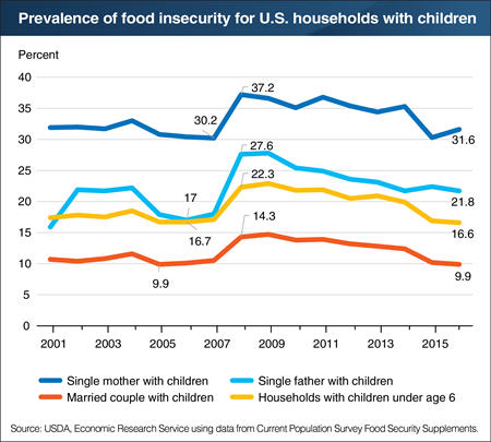 Single-parent households face higher food insecurity than married-couple households with children