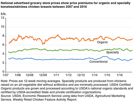 Average national retail prices per pound for organic, specialty, and conventional boneless chicken breasts for 2007 to 2016