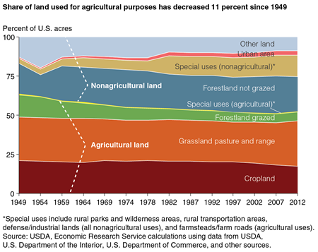 A chart breaking down by category the distribution of agricultural and nonagricultural land use in the United States between 1949 and 2012.