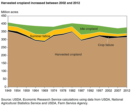 A chart showing changes in the distribution of U.S. cropland between 1949 and 2012.