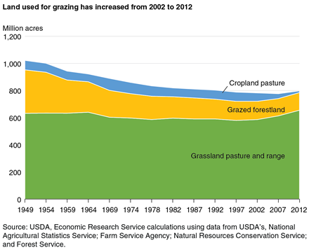 A chart showing changes in the use of grazing land between 1949 and 2012.