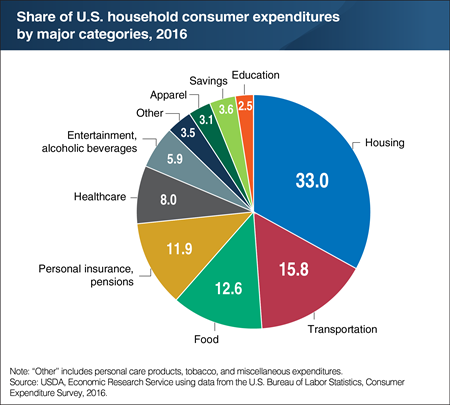 Food is the third largest spending category for American households at 12.6 percent