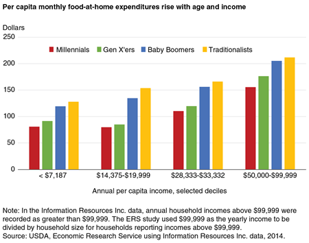 Per capita monthly food-at-home expenditures rise with age and income