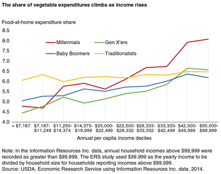 The share of vegetable expenditures climbs as income rises