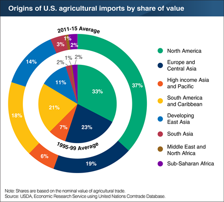 The regional composition of U.S. imports has remained stable over time