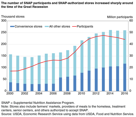 A chart showing number of convenience stores and all other stores authorized to redeem SNAP benefits, and the number of SNAP participants, by year for 2000 to 2016