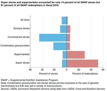 A bar chart showing percent of all SNAP stores and percent of all SNAP redemptions by six categories of stores in fiscal 2016.