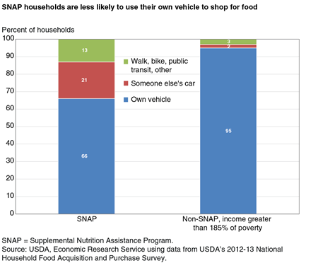 A stacked bar chart showing transportation modes for food shopping for SNAP households and higher income households in 2012.