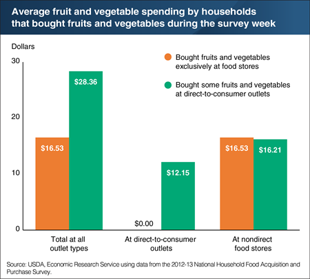 Households that buy directly from farmers spend more money on fruits and vegetables
