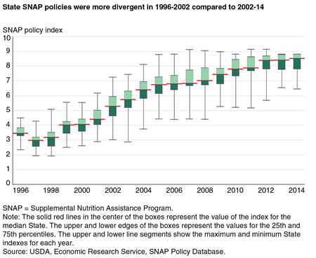 A chart showing the SNAP policy index value for the median State and the 25-75 percentile ranges for 1996 to 2014