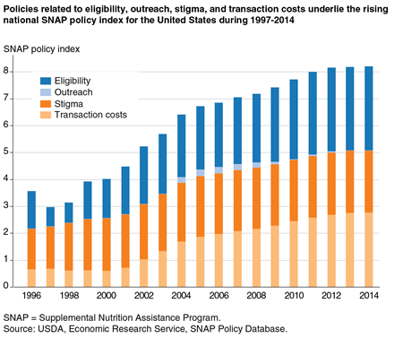 Bar chart showing annual values for the national SNAP policy index for 1996 to 2014, by policy option type