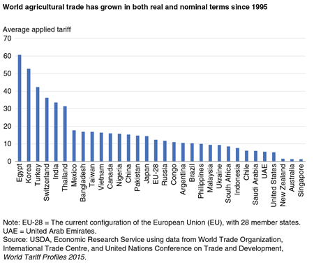 USDA ERS - World Agricultural Trade Experiences Sizable