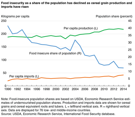 A line chart from 1990 to 2014 showing per capita production and imports of cereal grains for 76 low- and middle-income countries along with the food insecure share of the population.