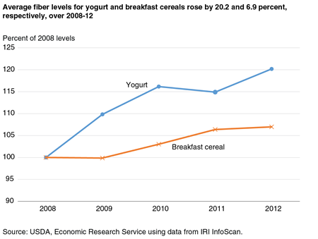A line chart showing average fiber levels for yogurt products and breakfast cereals, as a percent of 2008 levels, for 2008-2012