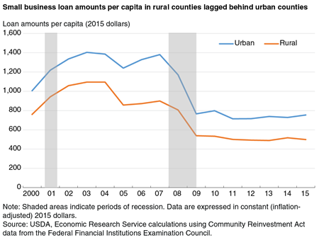 A line chart comparing small business loan amounts per capita in rural and urban counties over the period 2000-15.