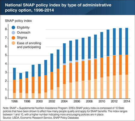 SNAP policy index captures trends in State policies for administering SNAP