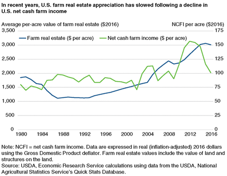 A chart comparing changes in farm real estate values and net cash farm income, 1980-2016.
