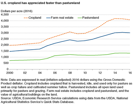 A chart that shows how farm real estate and its components (cropland and pastureland) changed in value over 2000-16.
