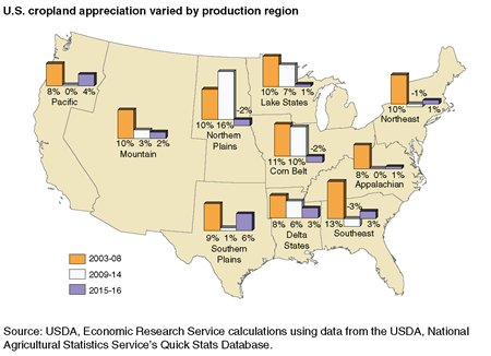 A map showing cropland appreciation by production region over 3 different time periods.