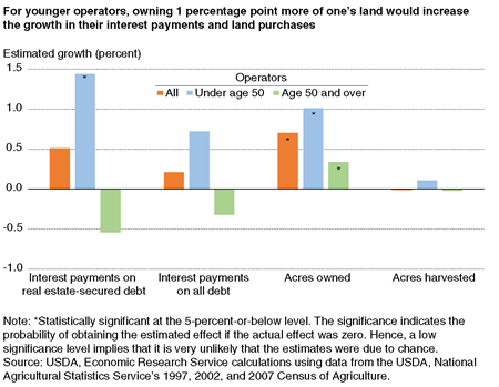 A chart showing the estimated effect of owning 1 percentage point more of one's land on the growth of interest payments, acres owned, and acres harvested.