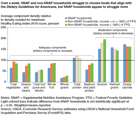 Bar chart showing average component density relative to density needed for maximum Healthy Eating Index-2010 score for 10 dietary components by SNAP households, low-income non-SNAP households, and higher income non-SNAP households