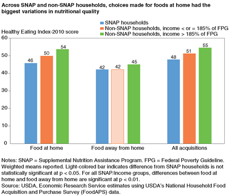 Bar chart showing average Healthy Eating Index-2010 scores for food at home, food away from home, and all food acquisitions by SNAP households, low-income non-SNAP households, and higher income non-SNAP households