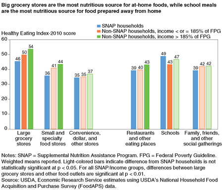 Bar chart showing average Healthy Eating Index-2010 scores by source of food for SNAP households, low-income non-SNAP households, and higher income non-SNAP households