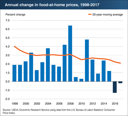 Grocery store food prices fell 0.2 percent in 2017