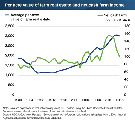 U.S. farm real estate appreciation has slowed following a decline in U.S. net cash farm income