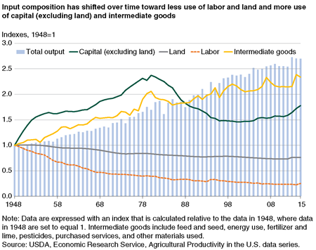 Input composition has shifted over time toward less use of labor and land and more use of capital (excluding land) and intermediate goods
