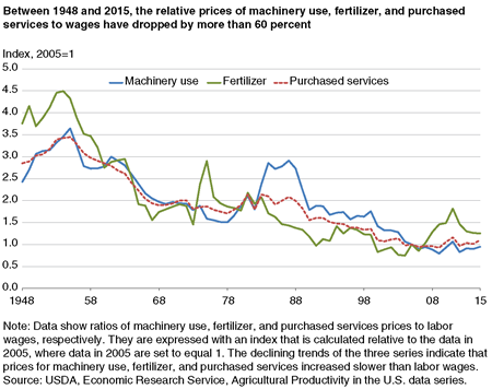 A chart comparing the relative prices (compared to wages) of machinery use, fertilizer, and purchased services.
