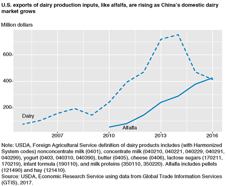 A time series line chart showing U.S. exports of dairy and alfalfa to China through 2016