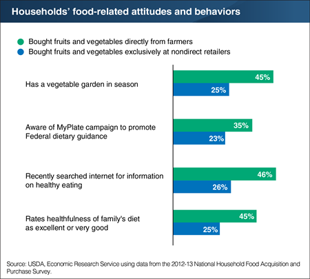 Households that buy fruits and vegetables directly from farmers tend to possess health-oriented attitudes and behaviors