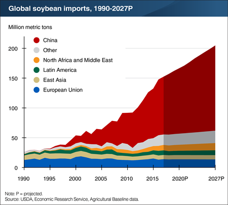 Global soybean imports are projected to grow 30 percent by 2027 with China leading the way