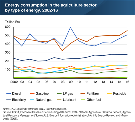 Energy consumption in agriculture increased in 2016, driven mainly by diesel and fertilizer use