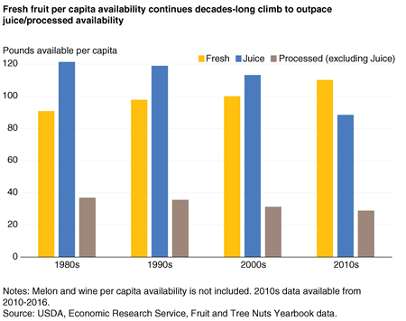 A column chart showing fresh fruit , fruit juice, and processed fruit availability per capita by decade from 1980 into the 2010s.