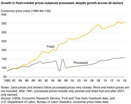 A line chart showing fresh fruit and processed fruit consumer price indices from 1980 through 2016.