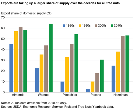 A column chart displaying the export share of domestic supply for 5 key nut commodities, by decade, since 1980.