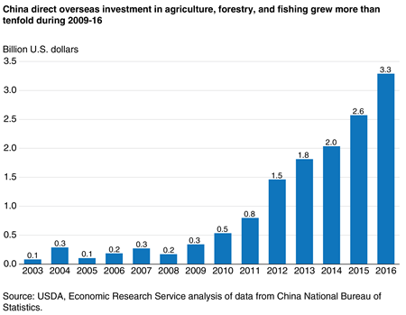 A column chart showing Chinese direct overseas investments in agriculture, forestry, and fisheries from 2003 to 2016.