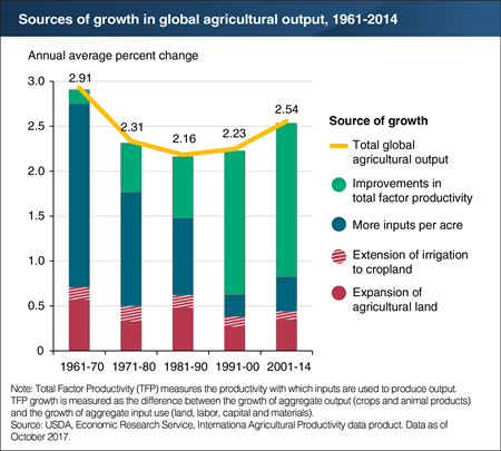 Productivity has replaced resource intensification as the primary source of growth in global agriculture output