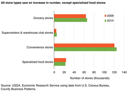 A bar chart showing the numbers of grocery stores, supercenters and warehouse club stores, convenience stores, and specialized food stores in 2009 and 2014