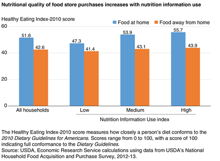 A bar chart showing the Healthy Eating Index scores for at-home and away-from-home food purchases by level of nutrition information use