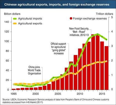 Rapid growth in China's agricultural imports paralleled its foreign exchange reserves