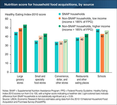 A chart showing the nutritional score for household food acquisitions, by source.
