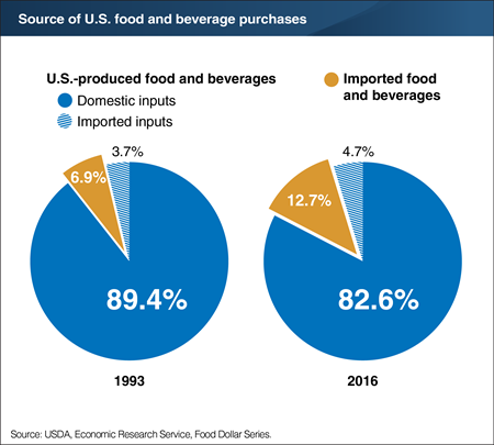 Close to 90 percent of U.S. consumers' food and beverage spending is for domestically produced products