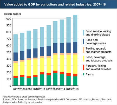 Agriculture and its related industries added over $1 trillion to U.S. GDP in 2016
