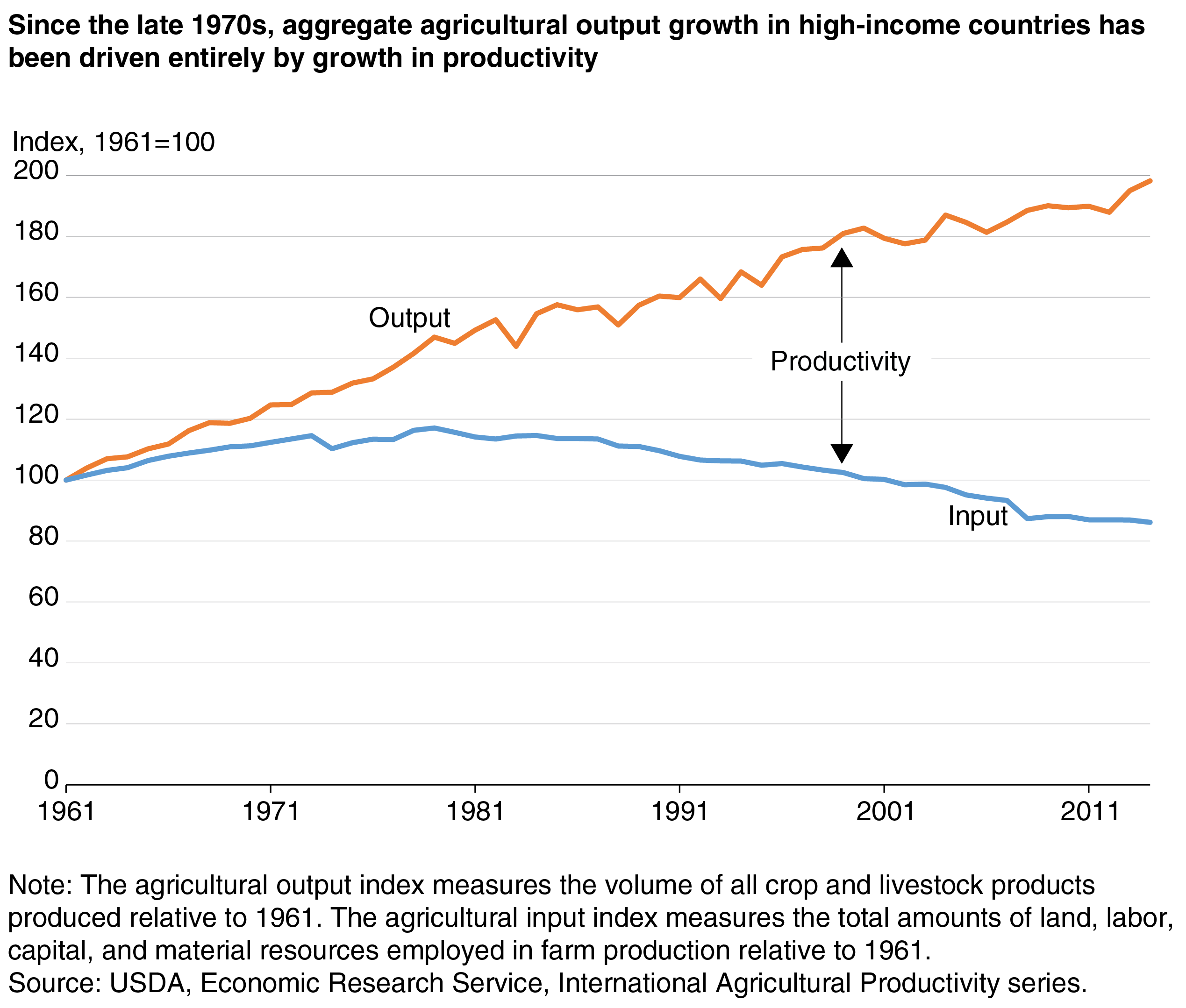 USDA ERS - Agricultural Research in High-Income Countries Faces New