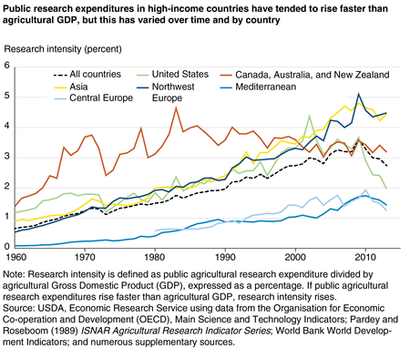 A chart shows that public research expenditures by different high-income countries tended to rise faster than agricultural GDP between 1960 and 2013.